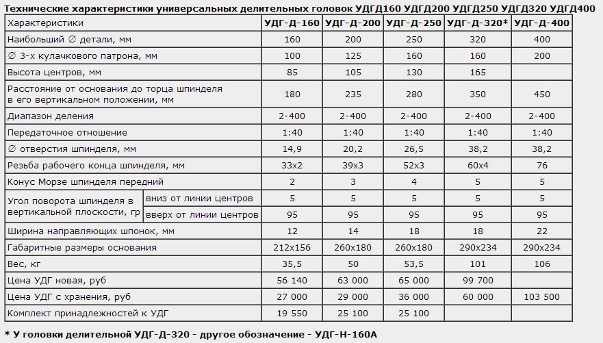Таблица для нарезки зубьев на удг 250 прокторы все